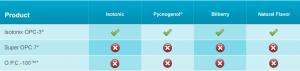 Isotonix OPC-3 Chart