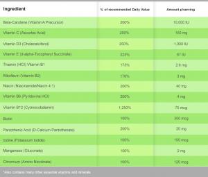 Multivitamin Ingredient List